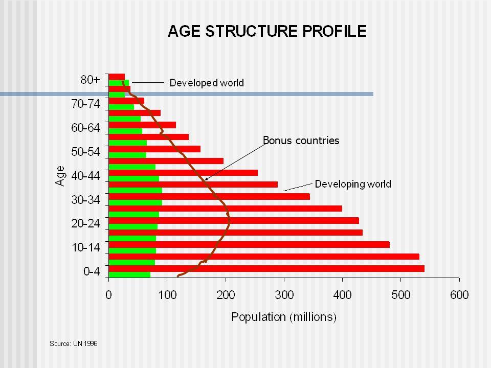 Public-Sector Management Matters Benefits from a 'demographic bonus' depend on good public-sector management.