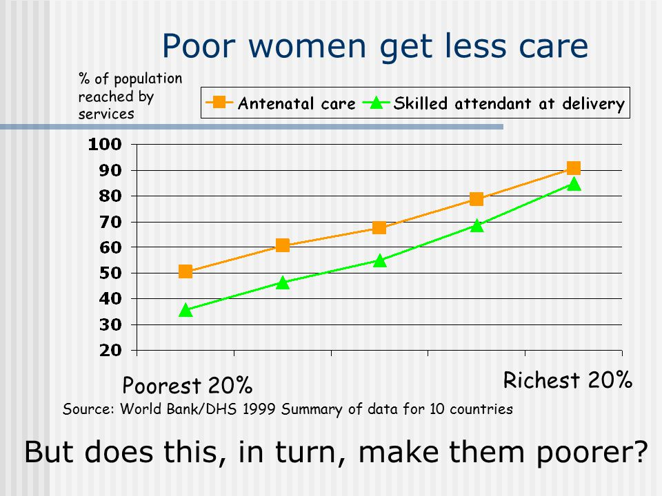 Do poor RH outcomes keep households poor.