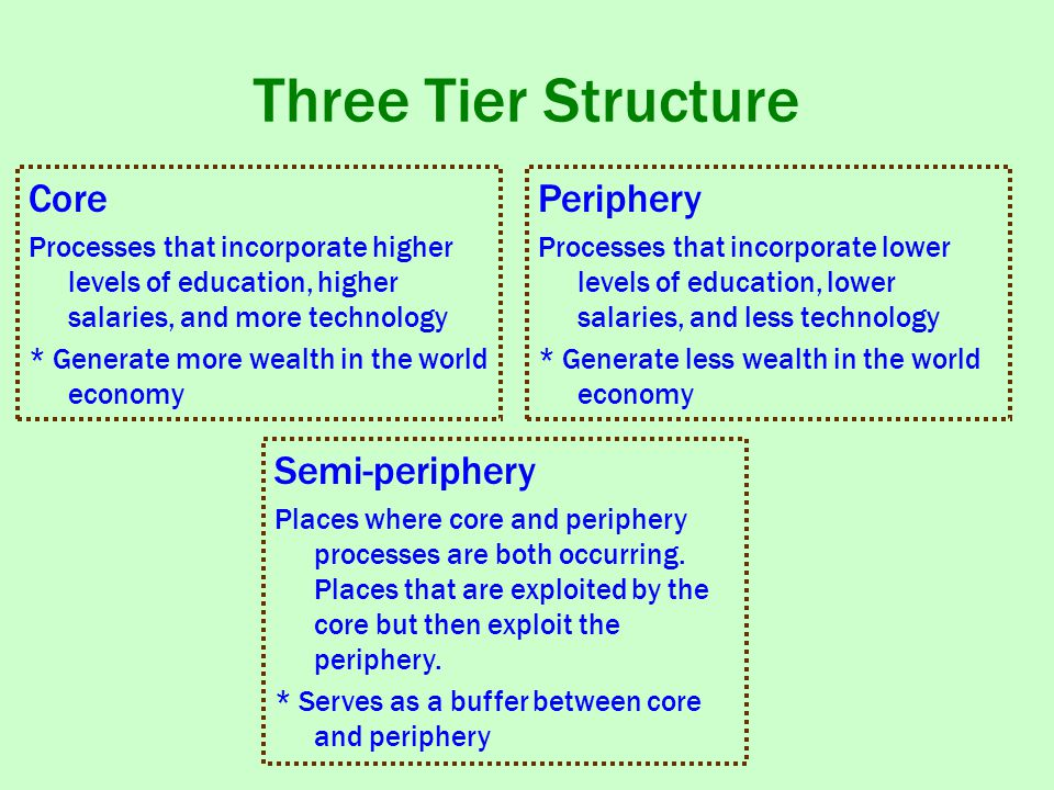 Three Tier Structure Core Processes that incorporate higher levels of education, higher salaries, and more technology * Generate more wealth in the world economy Semi-periphery Places where core and periphery processes are both occurring.