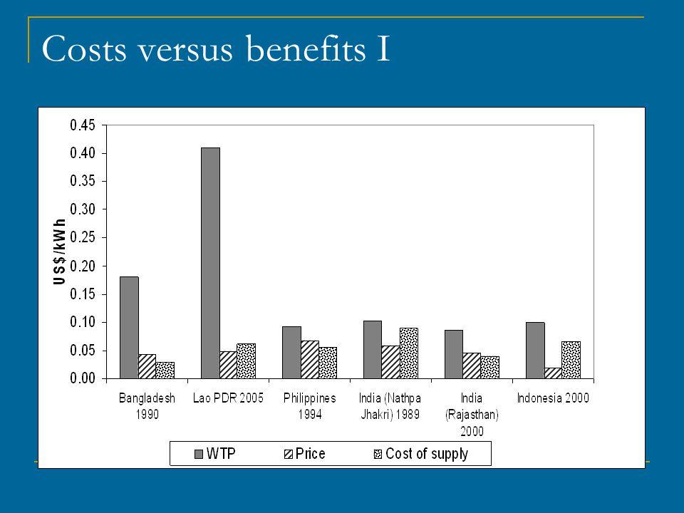 Costs versus benefits I