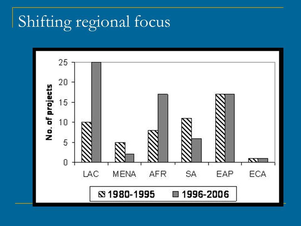 Shifting regional focus