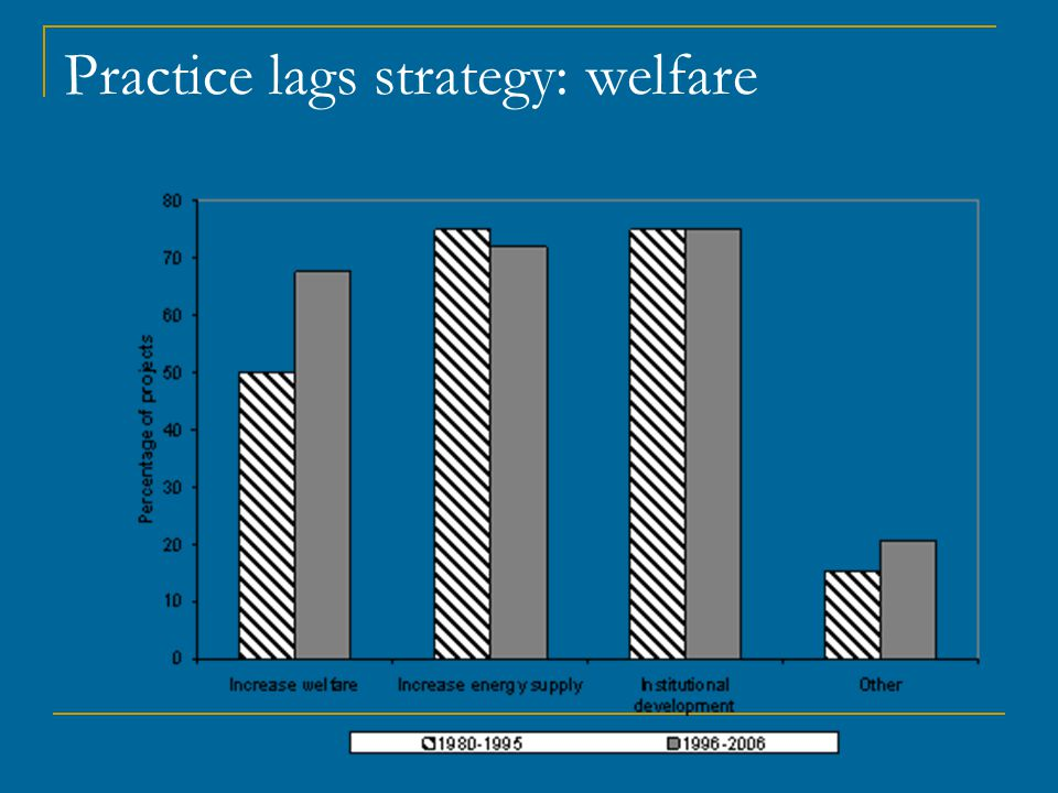 Practice lags strategy: welfare