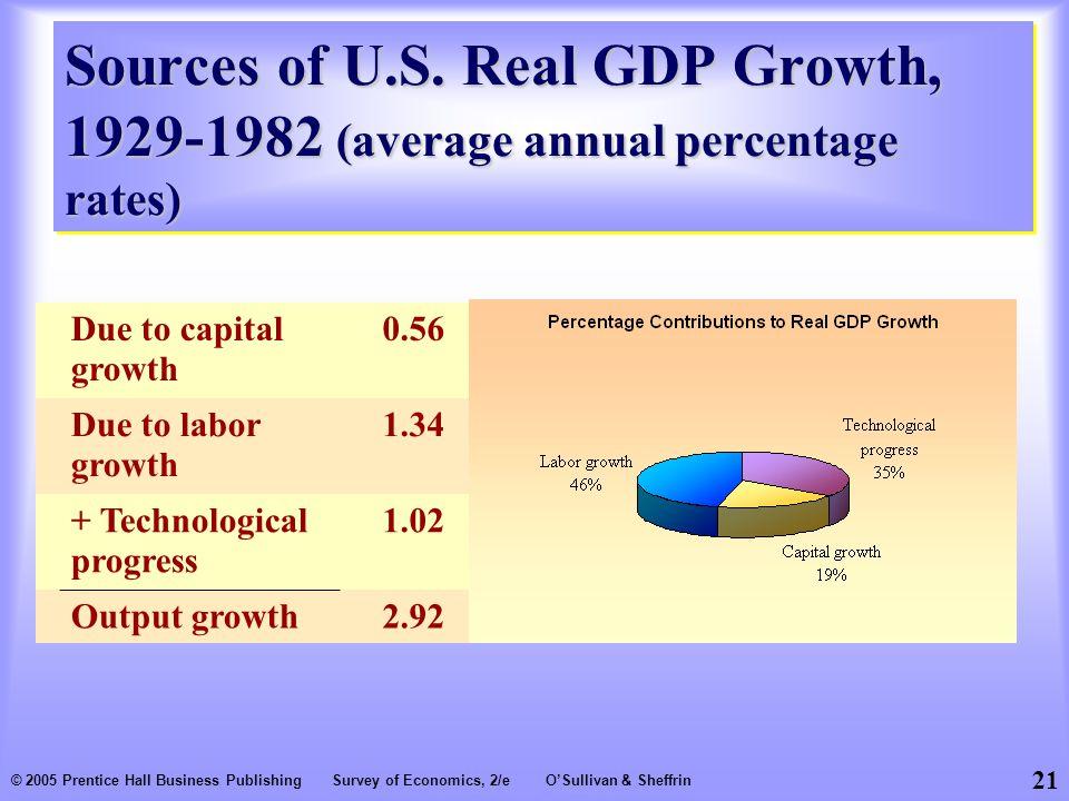 21 © 2005 Prentice Hall Business PublishingSurvey of Economics, 2/eO'Sullivan & Sheffrin Sources of U.S.