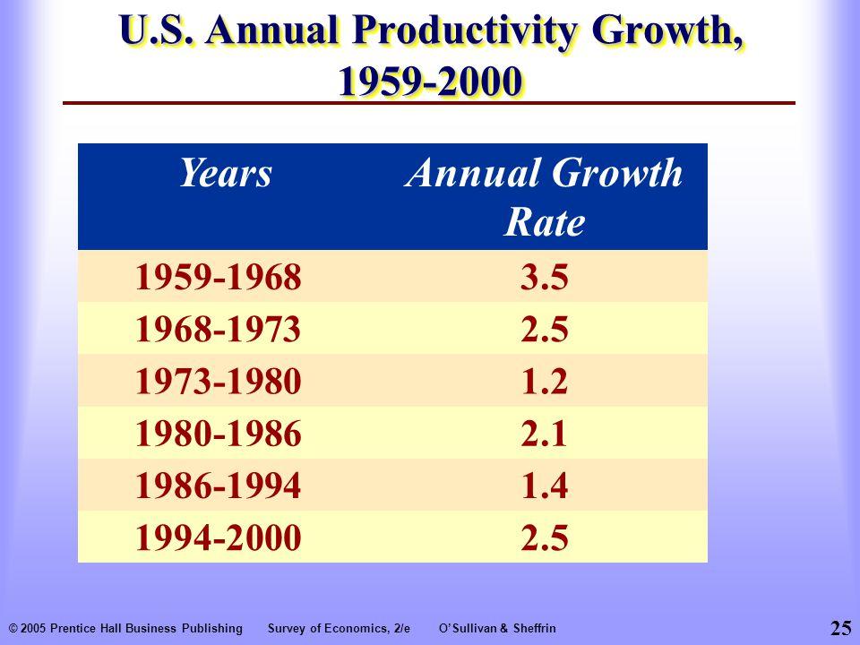 25 © 2005 Prentice Hall Business PublishingSurvey of Economics, 2/eO'Sullivan & Sheffrin U.S.