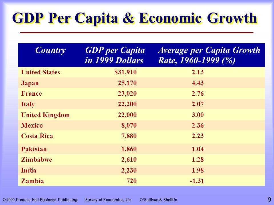 9 © 2005 Prentice Hall Business PublishingSurvey of Economics, 2/eO'Sullivan & Sheffrin GDP Per Capita & Economic Growth CountryGDP per Capita in 1999 Dollars Average per Capita Growth Rate, 1960-1999 (%) United States$31,910 2.13 Japan25,170 4.43 France23,020 2.76 Italy22,200 2.07 United Kingdom22,000 3.00 Mexico8,070 2.36 Costa Rica7,880 2.23 Pakistan1,860 1.04 Zimbabwe2,610 1.28 India2,230 1.98 Zambia720-1.31