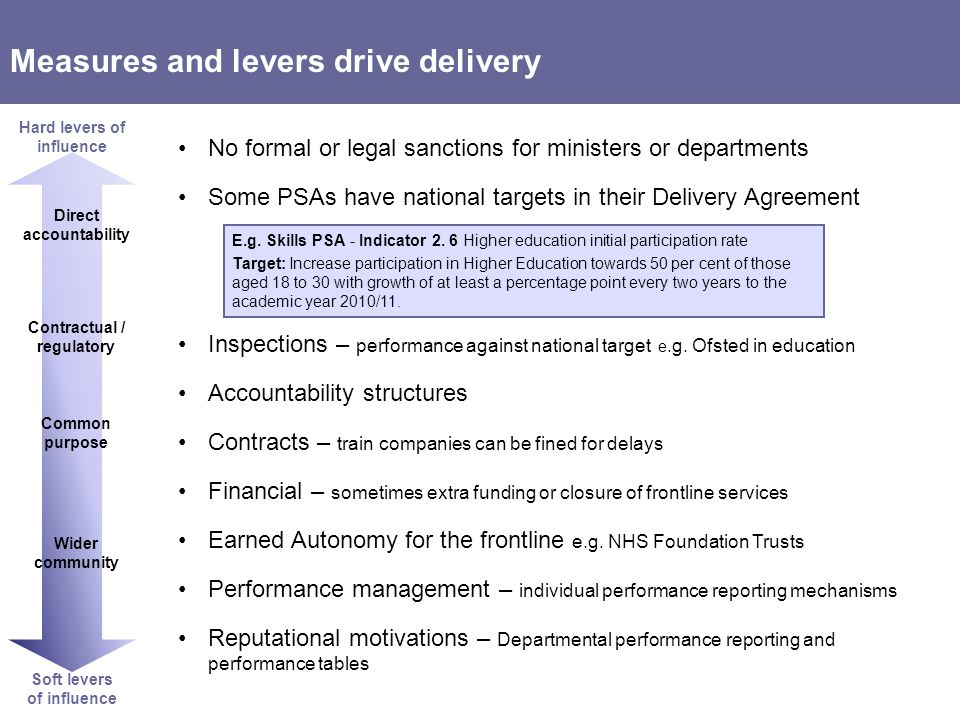 Measures and levers drive delivery No formal or legal sanctions for ministers or departments Some PSAs have national targets in their Delivery Agreement Inspections – performance against national target e.g.
