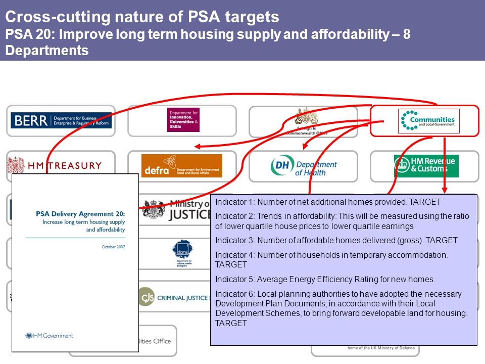 Cross-cutting nature of PSA targets PSA 20: Improve long term housing supply and affordability – 8 Departments Indicator 1: Number of net additional homes provided.