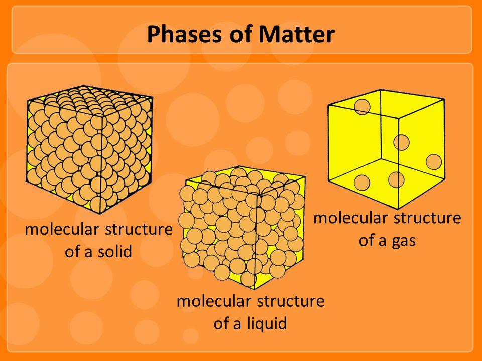 Phases of Matter molecular structure of a solid molecular structure of a liquid molecular structure of a gas