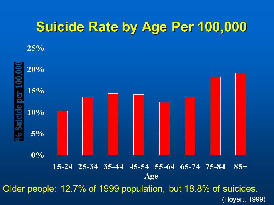 Suicide Rate by Age Per 100,000 Older people: 12.7% of 1999 population, but 18.8% of suicides.