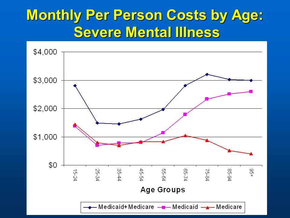 Monthly Per Person Costs by Age: Severe Mental Illness