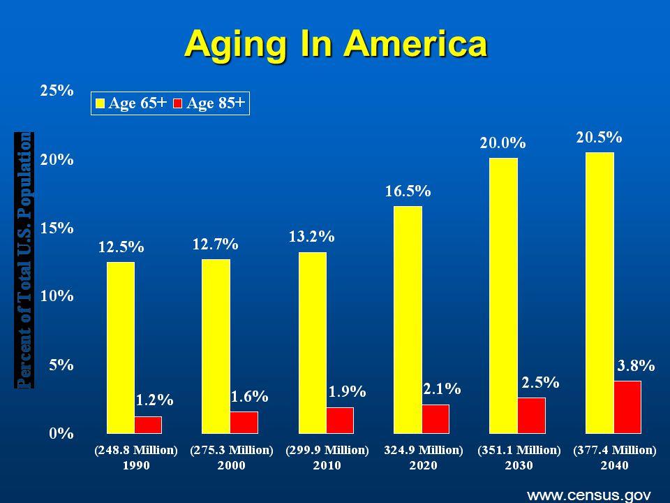 Aging In America www.census.gov