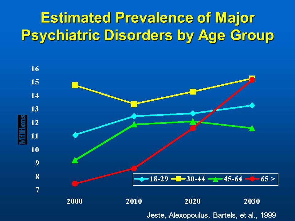 Estimated Prevalence of Major Psychiatric Disorders by Age Group Jeste, Alexopoulus, Bartels, et al., 1999