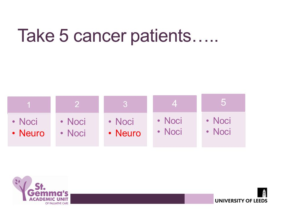 Take 5 cancer patients….. 1 Noci Neuro 2 Noci 3 Neuro 4 Noci 5