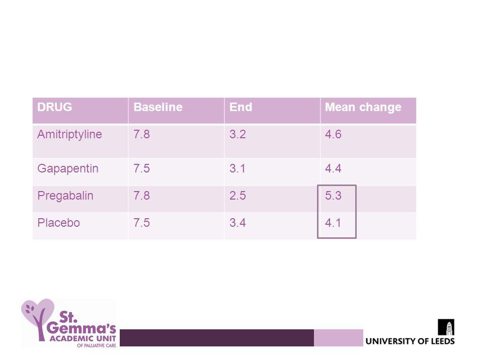 DRUGBaselineEndMean change Amitriptyline7.83.24.6 Gapapentin7.53.14.4 Pregabalin7.82.55.3 Placebo7.53.44.1