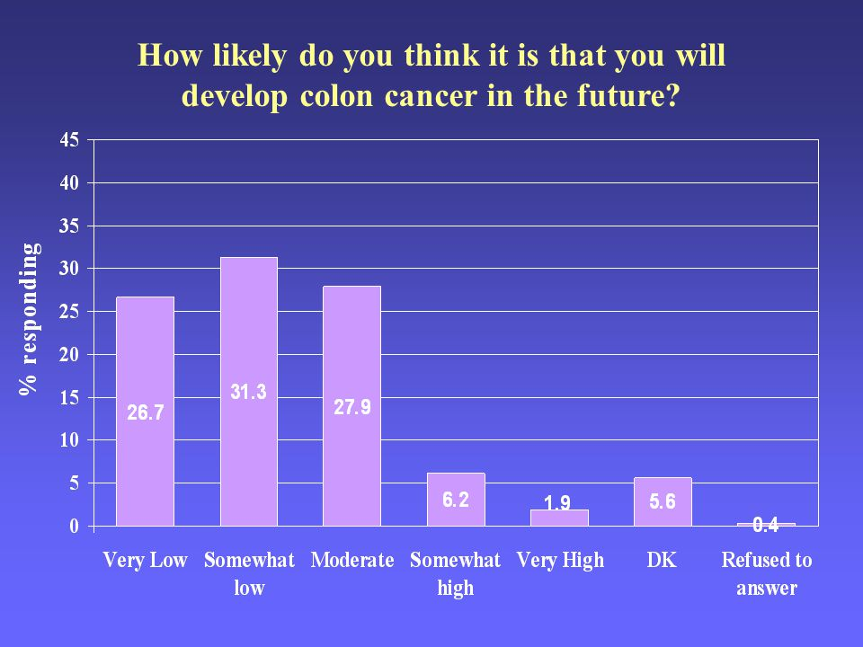 How likely do you think it is that you will develop colon cancer in the future?