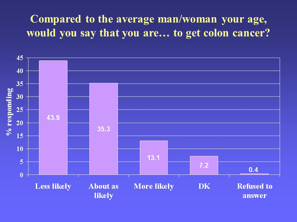 Compared to the average man/woman your age, would you say that you are… to get colon cancer?
