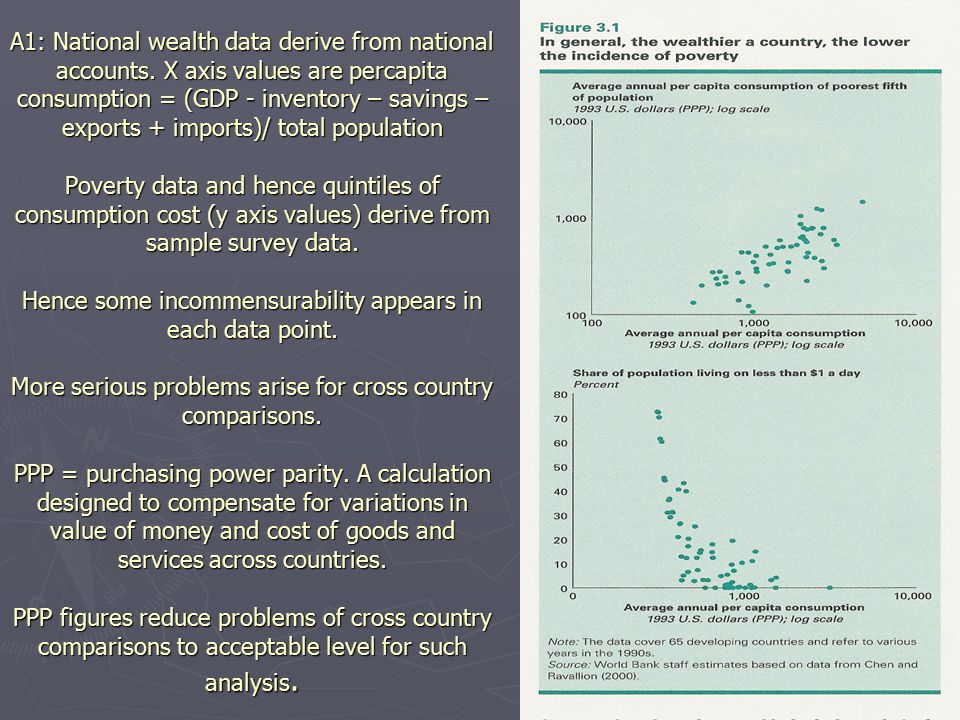 A1: National wealth data derive from national accounts. X axis values are percapita consumption = (GDP - inventory – savings – exports + imports)/ tot