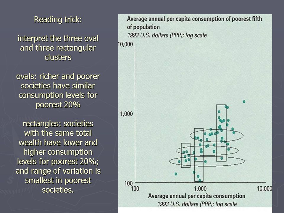 Reading trick: interpret the three oval and three rectangular clusters ovals: richer and poorer societies have similar consumption levels for poorest 20% rectangles: societies with the same total wealth have lower and higher consumption levels for poorest 20%; and range of variation is smallest in poorest societies.