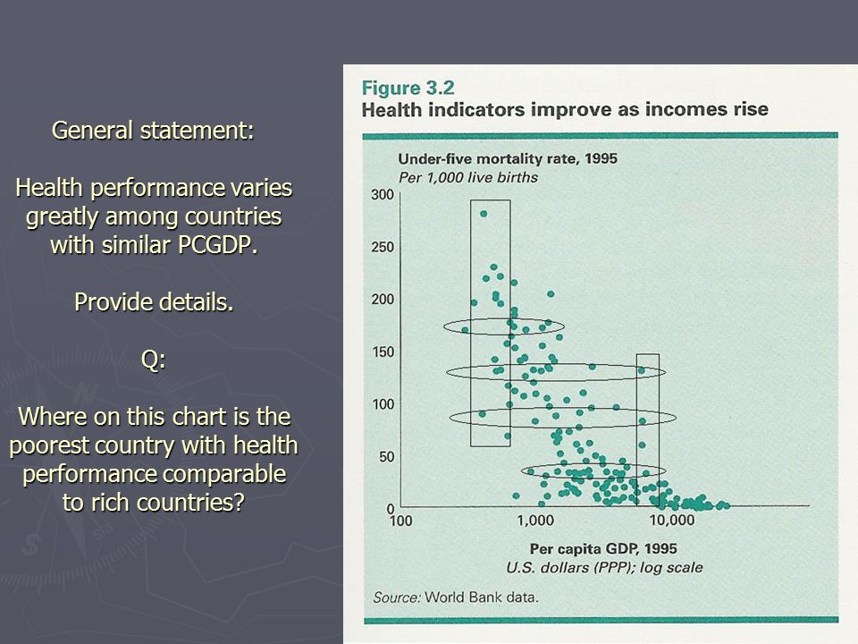 General statement: Health performance varies greatly among countries with similar PCGDP.