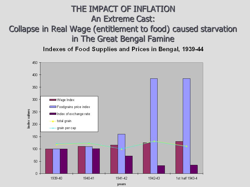 THE IMPACT OF INFLATION An Extreme Cast: Collapse in Real Wage (entitlement to food) caused starvation in The Great Bengal Famine