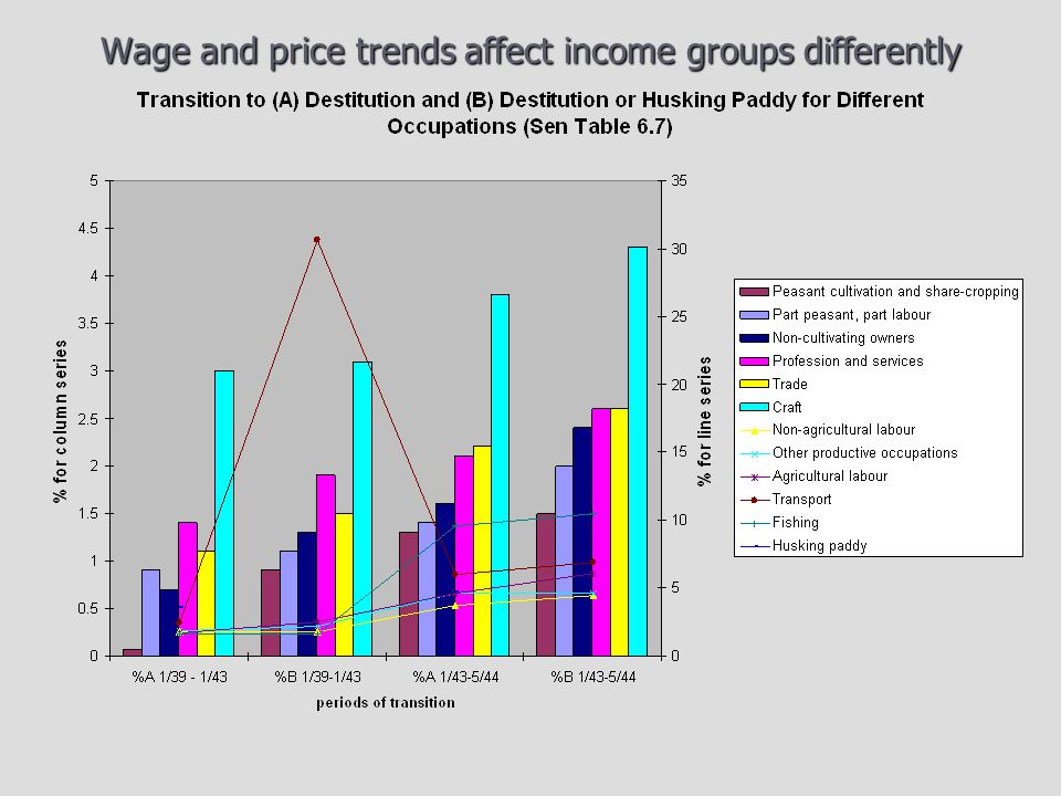 Wage and price trends affect income groups differently