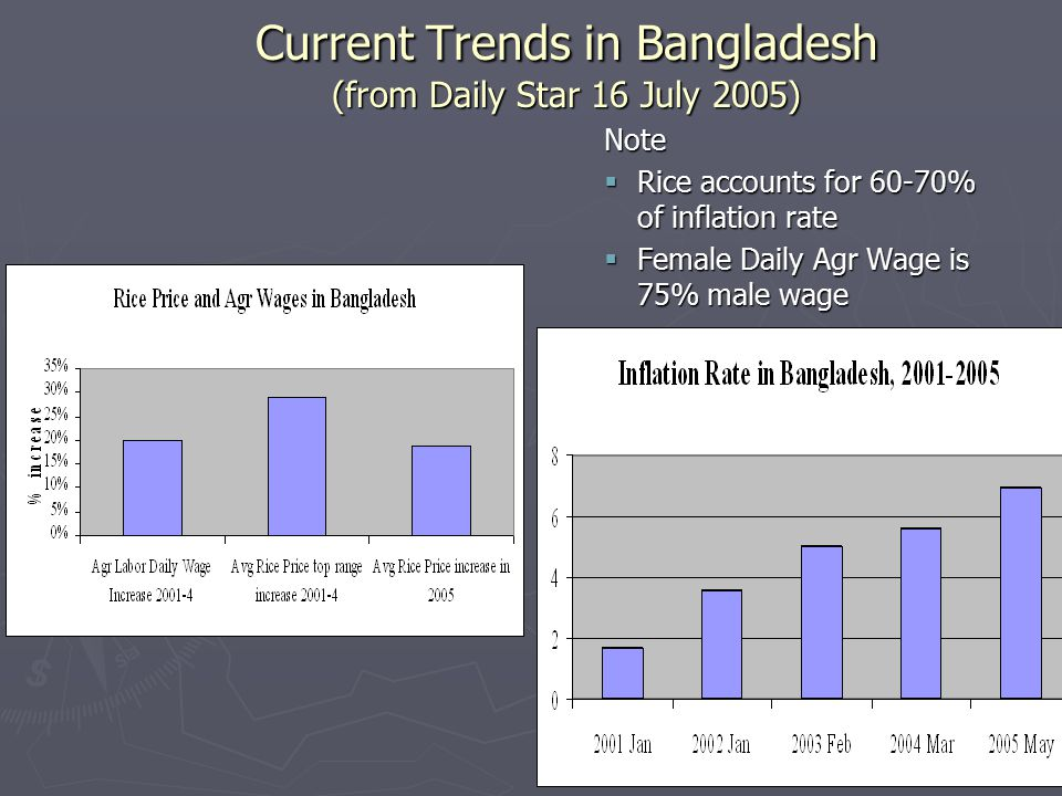 Current Trends in Bangladesh (from Daily Star 16 July 2005) Note  Rice accounts for 60-70% of inflation rate  Female Daily Agr Wage is 75% male wage