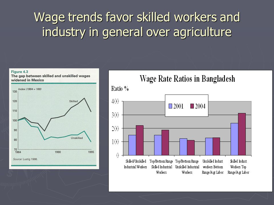 Wage trends favor skilled workers and industry in general over agriculture