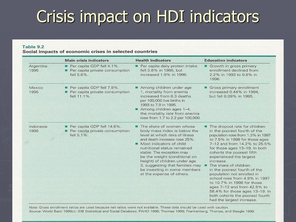 Crisis impact on HDI indicators