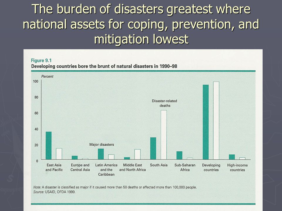 The burden of disasters greatest where national assets for coping, prevention, and mitigation lowest