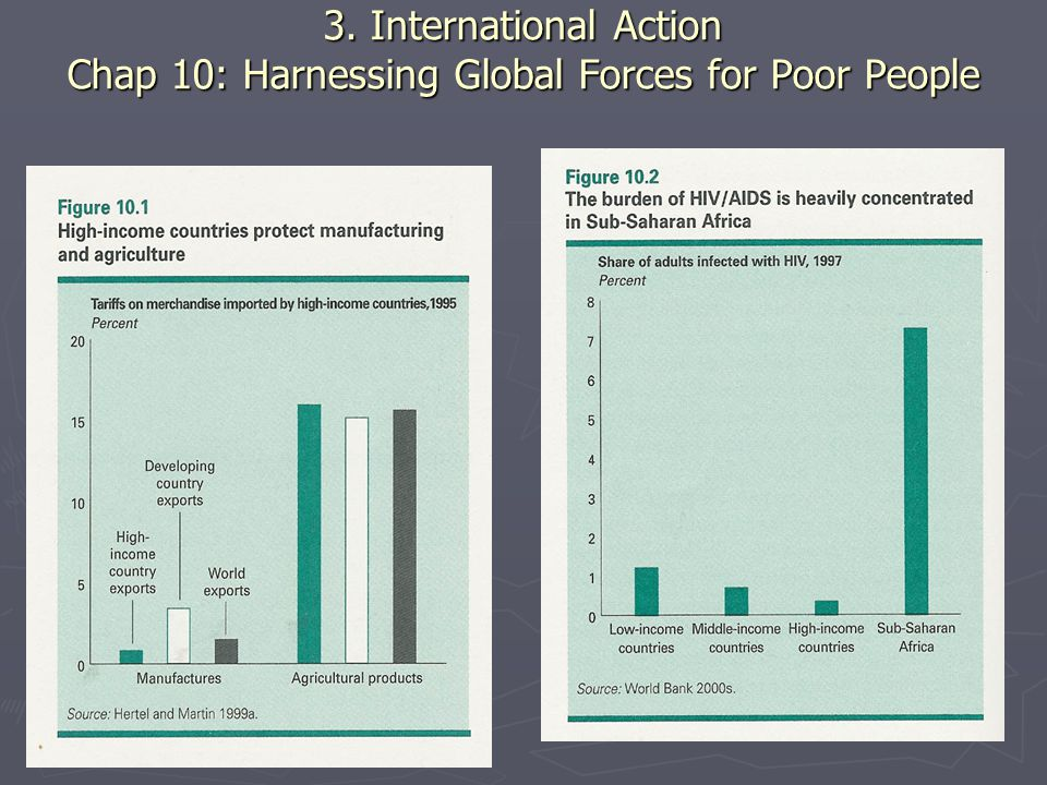3. International Action Chap 10: Harnessing Global Forces for Poor People