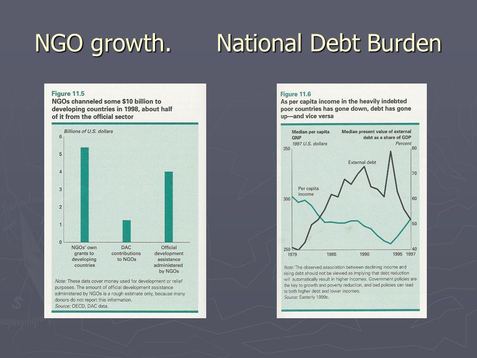NGO growth. National Debt Burden