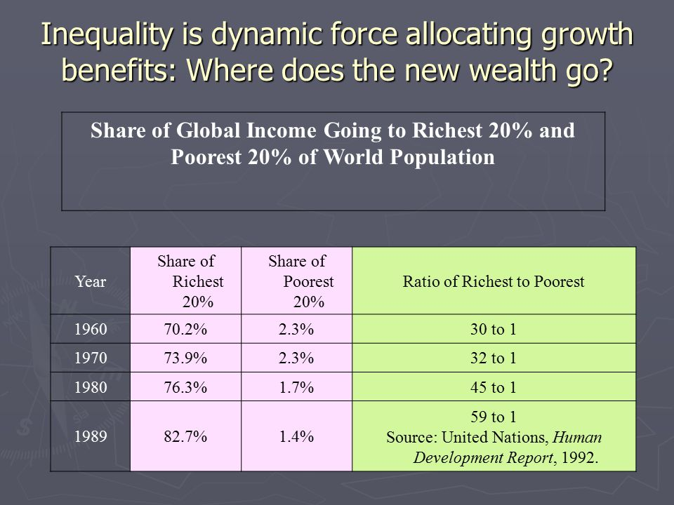 Share of Global Income Going to Richest 20% and Poorest 20% of World Population Year Share of Richest 20% Share of Poorest 20% Ratio of Richest to Poo
