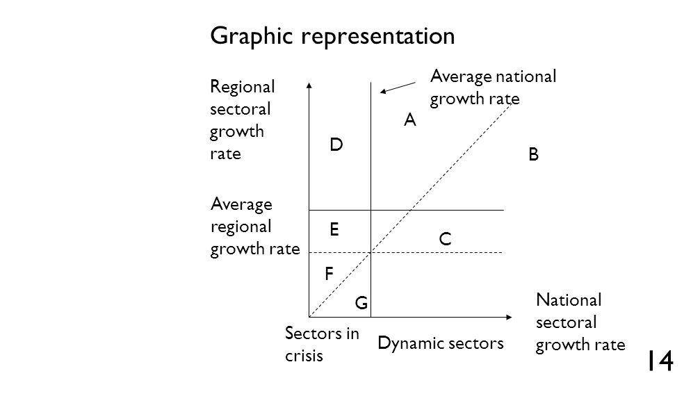Graphic representation 14 Regional sectoral growth rate Average regional growth rate National sectoral growth rate Sectors in crisis Dynamic sectors A