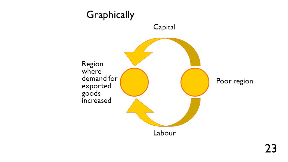 Graphically Capital 23 Labour Region where demand for exported goods increased Poor region