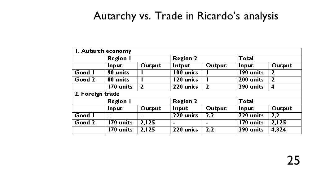 Autarchy vs. Trade in Ricardo's analysis 25
