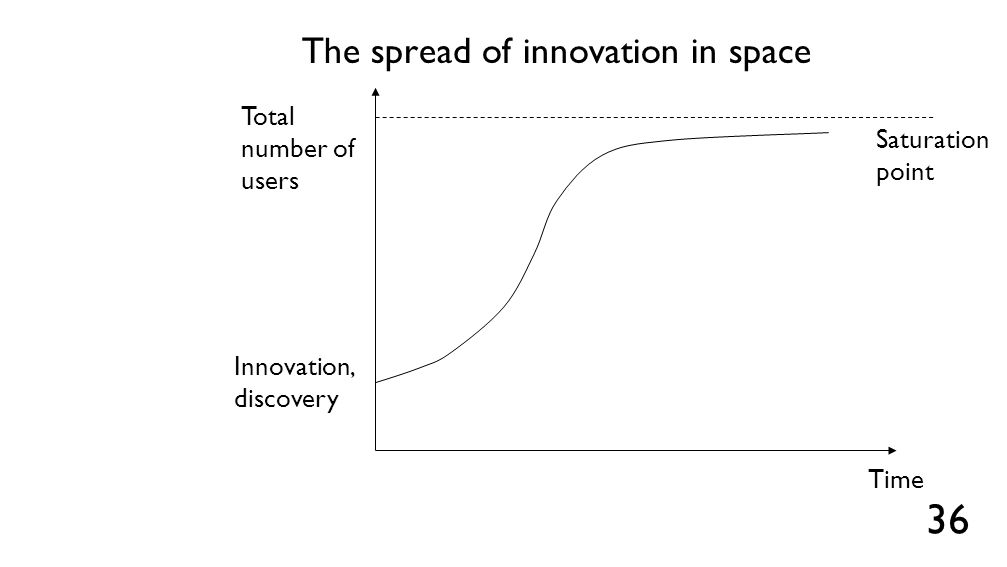The spread of innovation in space 36 Total number of users Innovation, discovery Time Saturation point