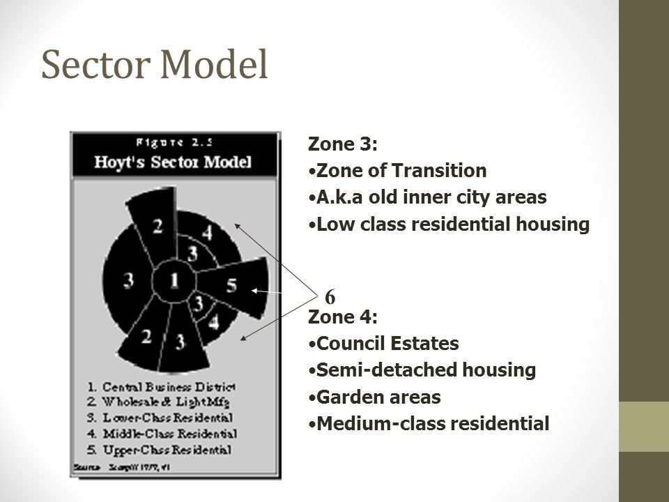 Sector Model Zone 3: Zone of Transition A.k.a old inner city areas Low class residential housing Zone 4: Council Estates Semi-detached housing Garden