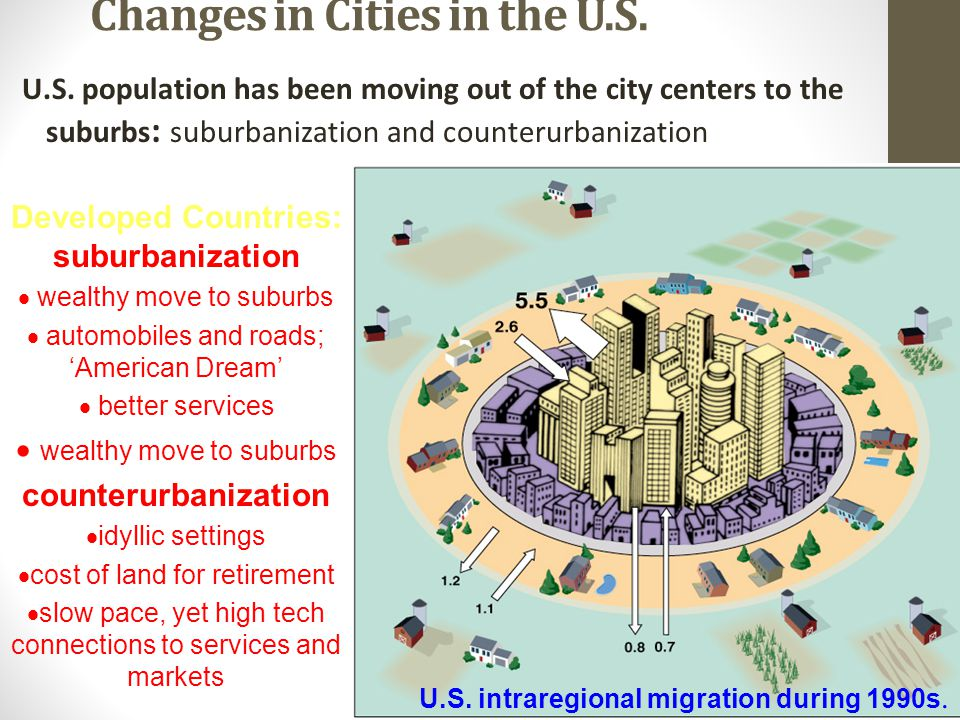 Changes in Cities in the U.S. U.S. population has been moving out of the city centers to the suburbs : suburbanization and counterurbanization U.S. in