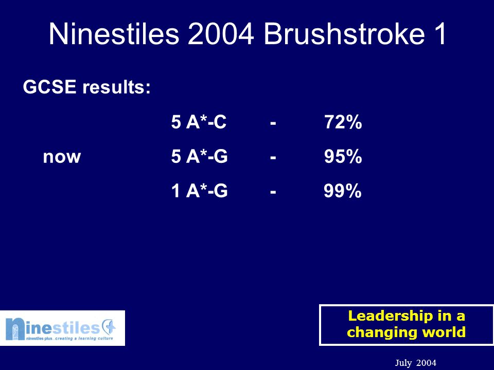 Leadership in a changing world July 2004 Ninestiles 2004 Brushstroke 1 GCSE results: 5 A*-C- 72% now5 A*-G- 95% 1 A*-G- 99%