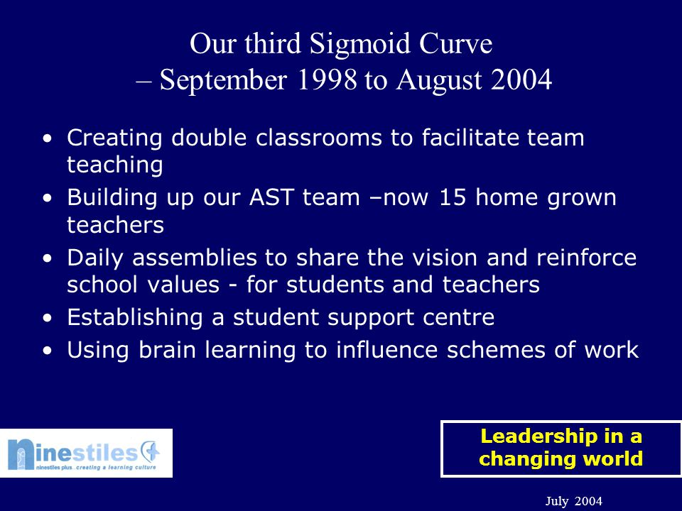 Leadership in a changing world July 2004 Our third Sigmoid Curve – September 1998 to August 2004 Creating double classrooms to facilitate team teaching Building up our AST team –now 15 home grown teachers Daily assemblies to share the vision and reinforce school values - for students and teachers Establishing a student support centre Using brain learning to influence schemes of work