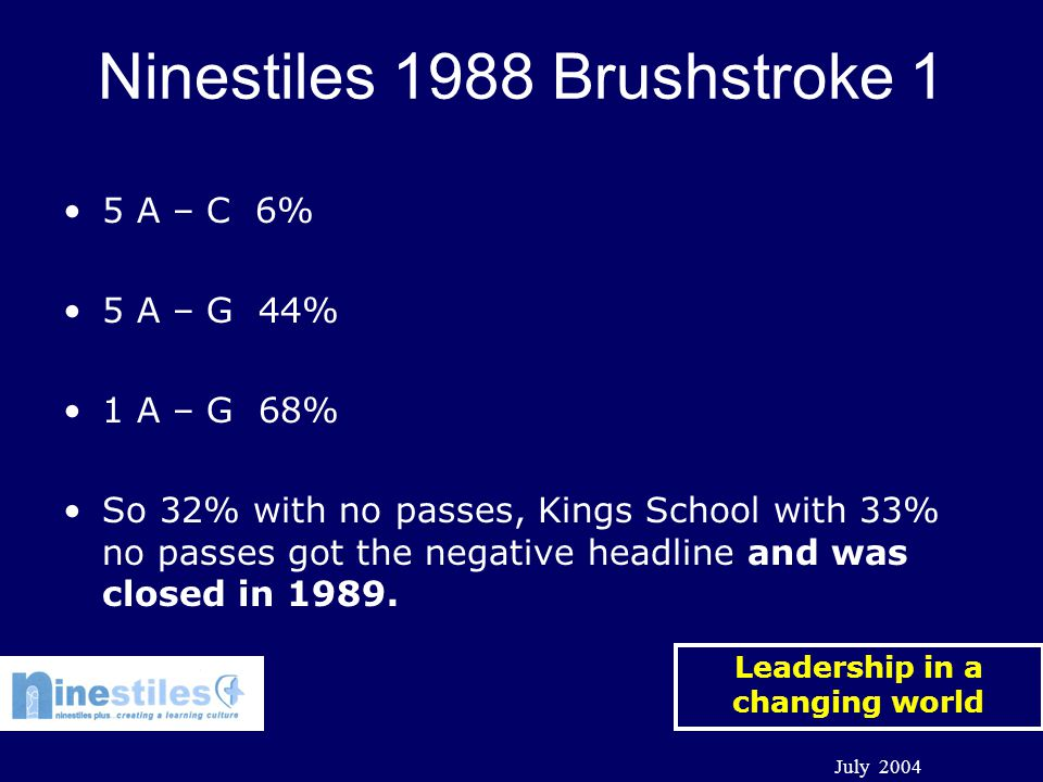 Leadership in a changing world July 2004 Ninestiles 1988 Brushstroke 2 Roughly 7 forms of entry in each year Rigid streaming with little movement Bottom 3 streams following separate curriculum and not entered for GCSEs 90% of C+ passes confined to top stream.