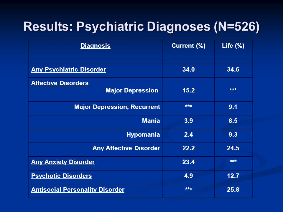 Results: Psychiatric Diagnoses (N=526) DiagnosisCurrent (%)Life (%) Any Psychiatric Disorder34.034.6 Affective Disorders Major Depression15.2*** Major