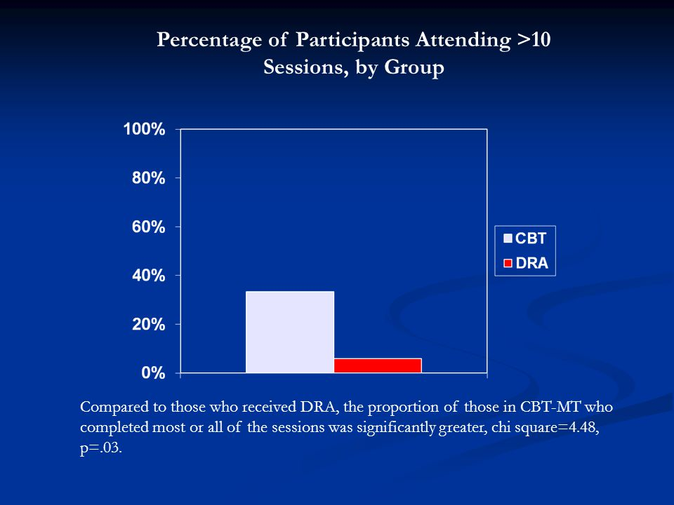 Percentage of Participants Attending >10 Sessions, by Group Compared to those who received DRA, the proportion of those in CBT-MT who completed most o