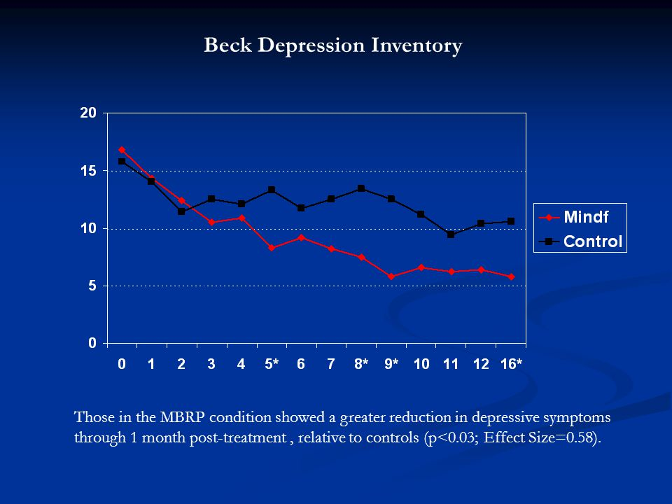Beck Depression Inventory Those in the MBRP condition showed a greater reduction in depressive symptoms through 1 month post-treatment, relative to controls (p<0.03; Effect Size=0.58).