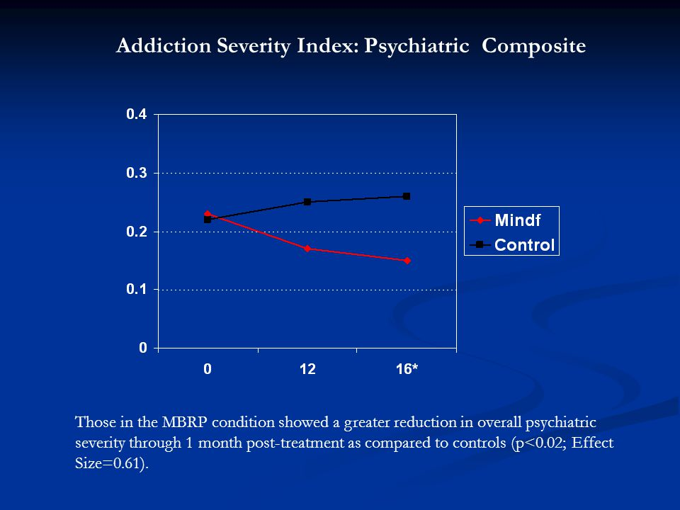 Addiction Severity Index: Psychiatric Composite Those in the MBRP condition showed a greater reduction in overall psychiatric severity through 1 month post-treatment as compared to controls (p<0.02; Effect Size=0.61).