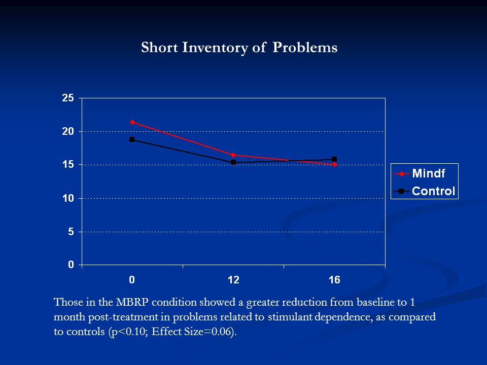 Short Inventory of Problems Those in the MBRP condition showed a greater reduction from baseline to 1 month post-treatment in problems related to stimulant dependence, as compared to controls (p<0.10; Effect Size=0.06).