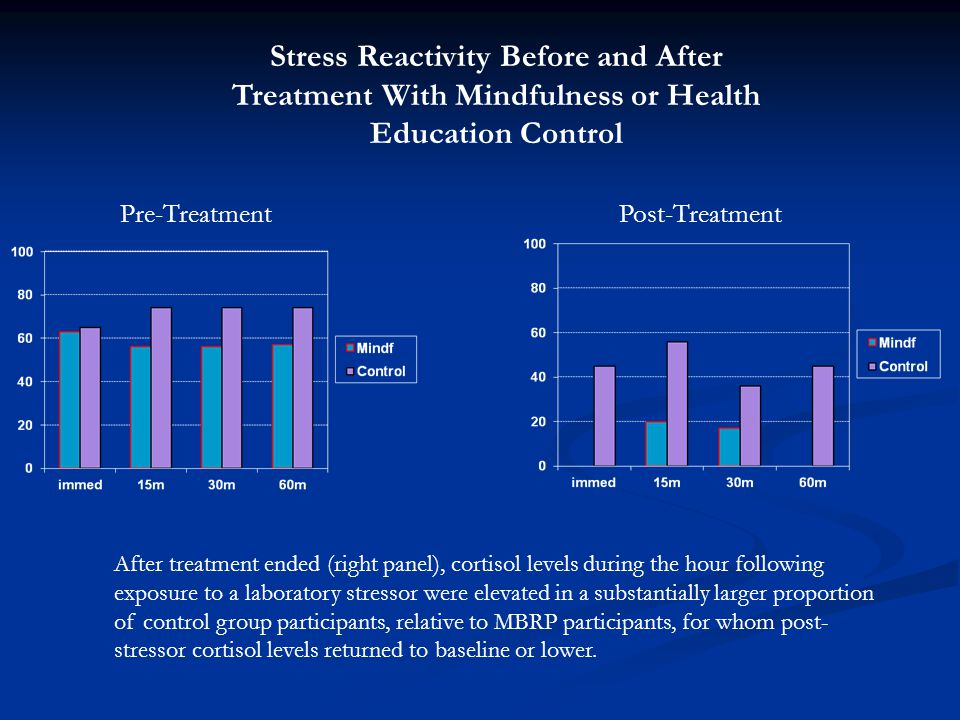 Stress Reactivity Before and After Treatment With Mindfulness or Health Education Control After treatment ended (right panel), cortisol levels during the hour following exposure to a laboratory stressor were elevated in a substantially larger proportion of control group participants, relative to MBRP participants, for whom post- stressor cortisol levels returned to baseline or lower.