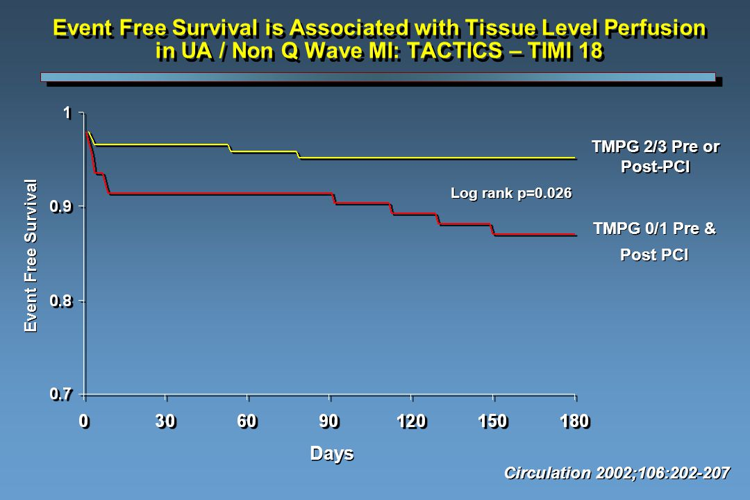 Event Free Survival is Associated with Tissue Level Perfusion in UA / Non Q Wave MI: TACTICS – TIMI 18 Circulation 2002;106:202-207 Log rank p=0.026 Days Event Free Survival TMPG 0/1 Pre & Post PCI TMPG 0/1 Pre & Post PCI TMPG 2/3 Pre or Post-PCI