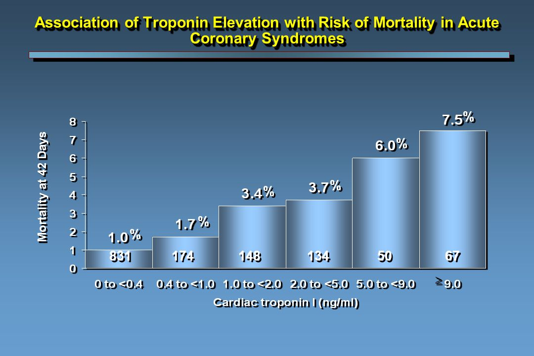 Association of Troponin Elevation with Risk of Mortality in Acute Coronary Syndromes Mortality at 42 Days 831 174 148 134 50 67   % % % % % % % % % % % %