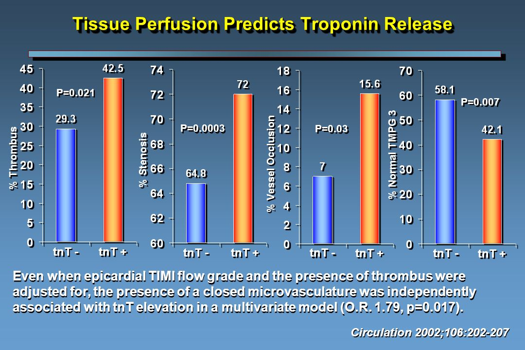 Tissue Perfusion Predicts Troponin Release % Stenosis % Vessel Occlusion % Normal TMPG 3 % Thrombus tnT + tnT - P=0.021 P=0.0003 P=0.03 P=0.007 Even when epicardial TIMI flow grade and the presence of thrombus were adjusted for, the presence of a closed microvasculature was independently associated with tnT elevation in a multivariate model (O.R.